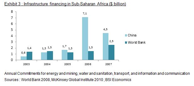 Chinese investment in Africa (part 2) | BSI Economics on