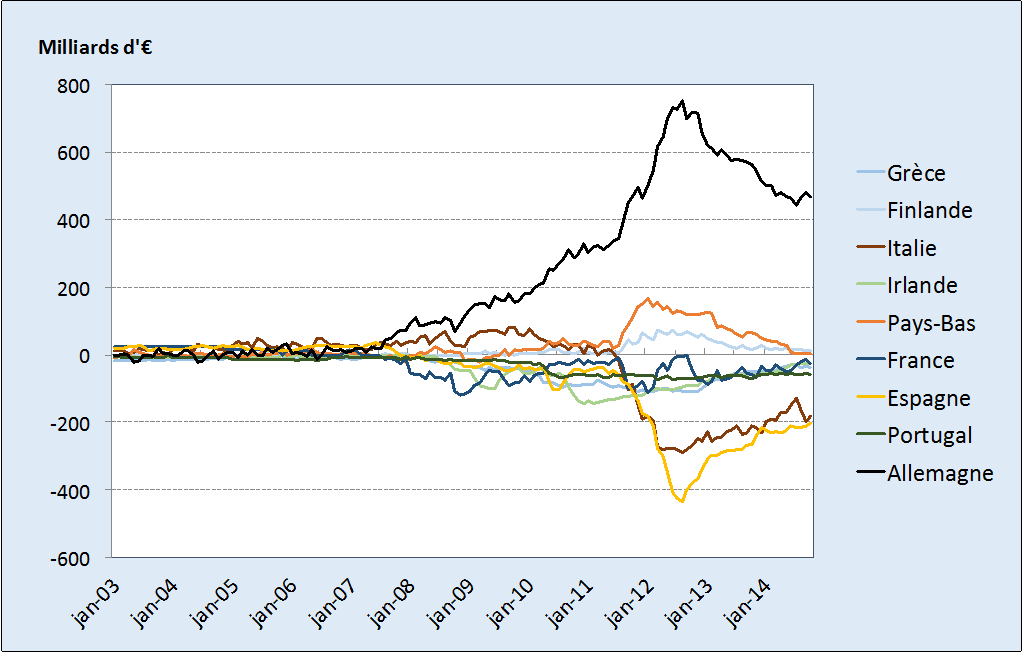 intérêts excédentaires comptes courants
