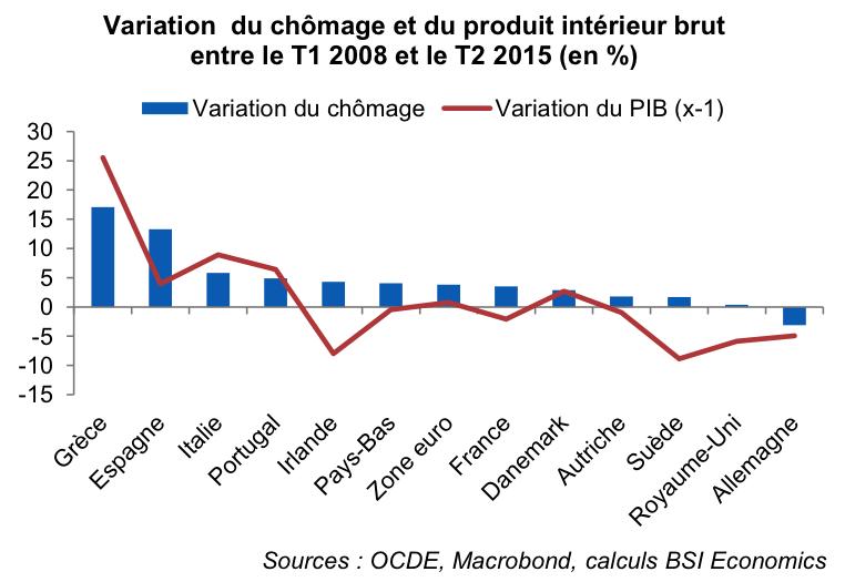 dynamiques de l u0026 39 emploi et du ch u00f4mage en europe