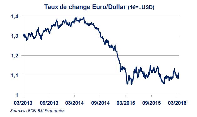 Politique Monétaire De La Bce Et Taux Change Note