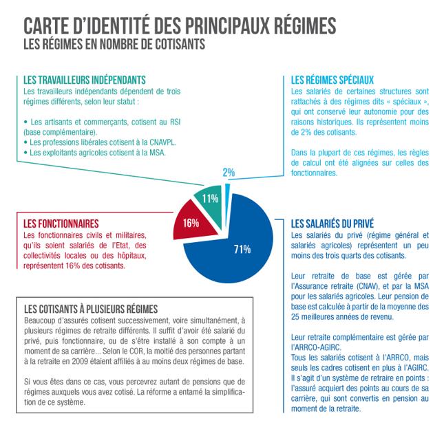 Systeme De Retraite En France Note Bsi Economics