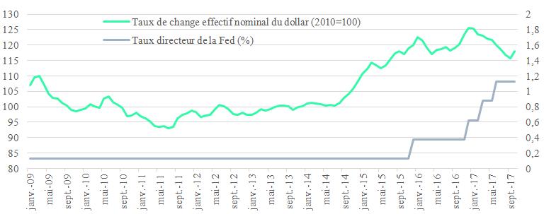 taux directeur banque centrale européenne