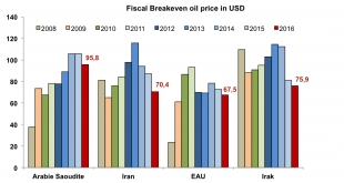 Graphe : Fiscal break-even oil price