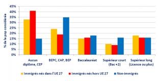 Immigration, quelle réalité en France ? (Note)
