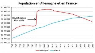 Le défi démographique de l