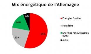 Les implications de la transition énergétique de l