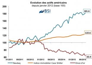 Graphe : Evolution des actifs américains depuis 2012
