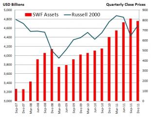 ? ? Pourquoi les fonds souverains ont-ils émergé sur le devant de la scène économique ces dernières années ?