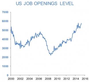 JOLTS: marché du travail aux Etats-Unis
