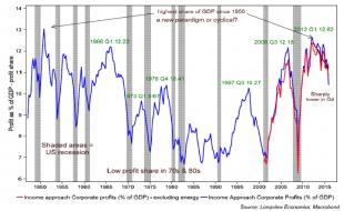 Etats-Unis : part des profits dans le PIB
