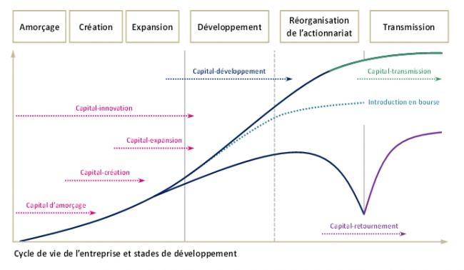 Le Capital Investissement 233 Tat Des Lieux En France