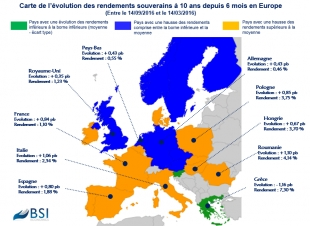 BSI MAP : risque politique et rendements souverains en Europe