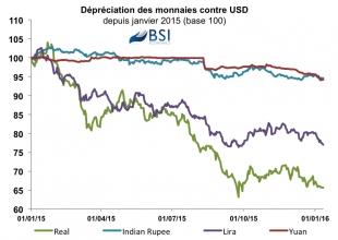 Graphe : Dépréciation des monnaies émergentes vs USD