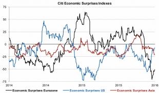Indicateur de surprises économiques