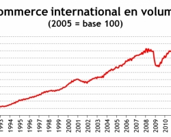 Evolution du commerce international depuis 1991