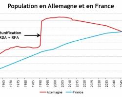 Le défi démographique de l'Allemagne