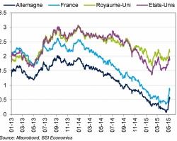 Les rendements obligataires allemands s'éloignent du territoire négatif