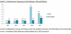 Chinese investment in Africa (part 2)